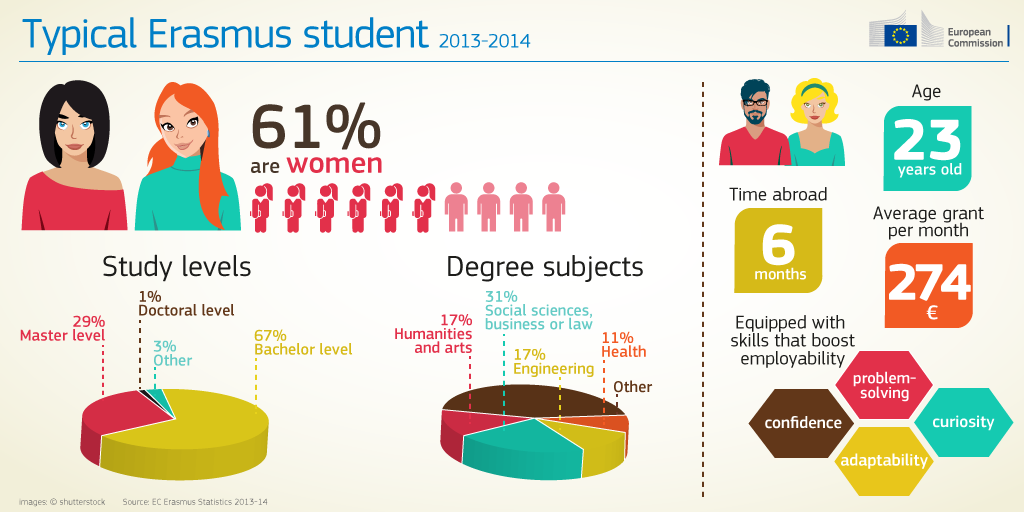 erasmus-plus-infographic-06